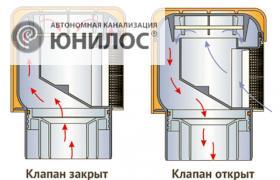 Что такое вакуумный клапан для канализации, и для чего он нужен?