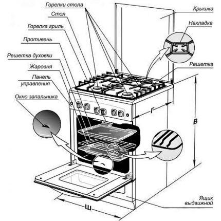 Срок службы плиты газовой