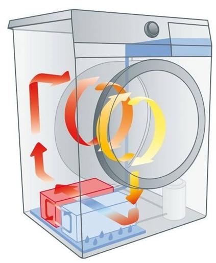 Паровые стиральные машины: как работают, как выбрать + обзор лучших моделей
