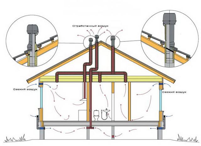 Как избавиться от конденсата в вентиляции частного дома