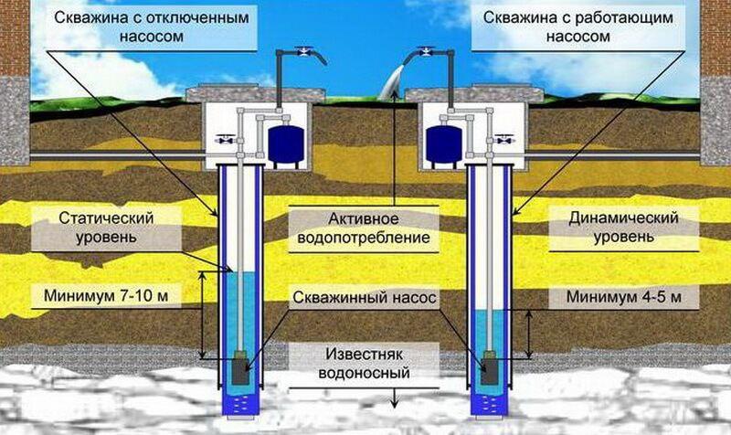 Как выбрать насос для скважины: советы по выбору насосов+какой лучше и почему - vodatyt.ru