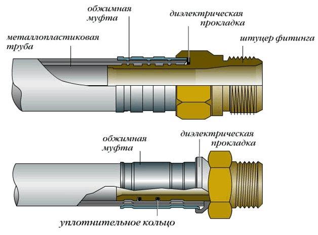 Диаметр фитингов для металлопластиковых труб отопления и их срок службы