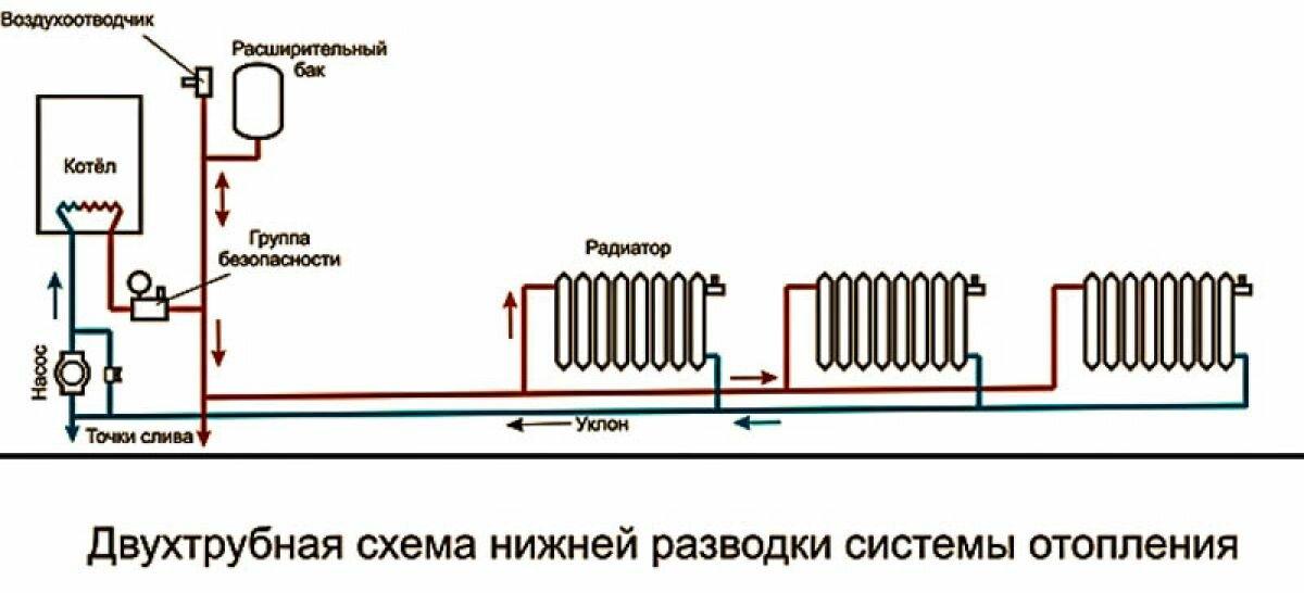 Схемы подключения радиаторов отопления в частном доме: как правильно выбрать?