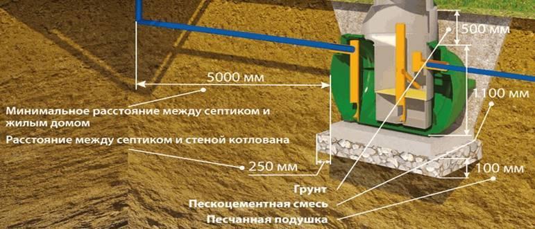 Септики росток: дачный, мини, загородный, коттеджный - монтаж, отзывы