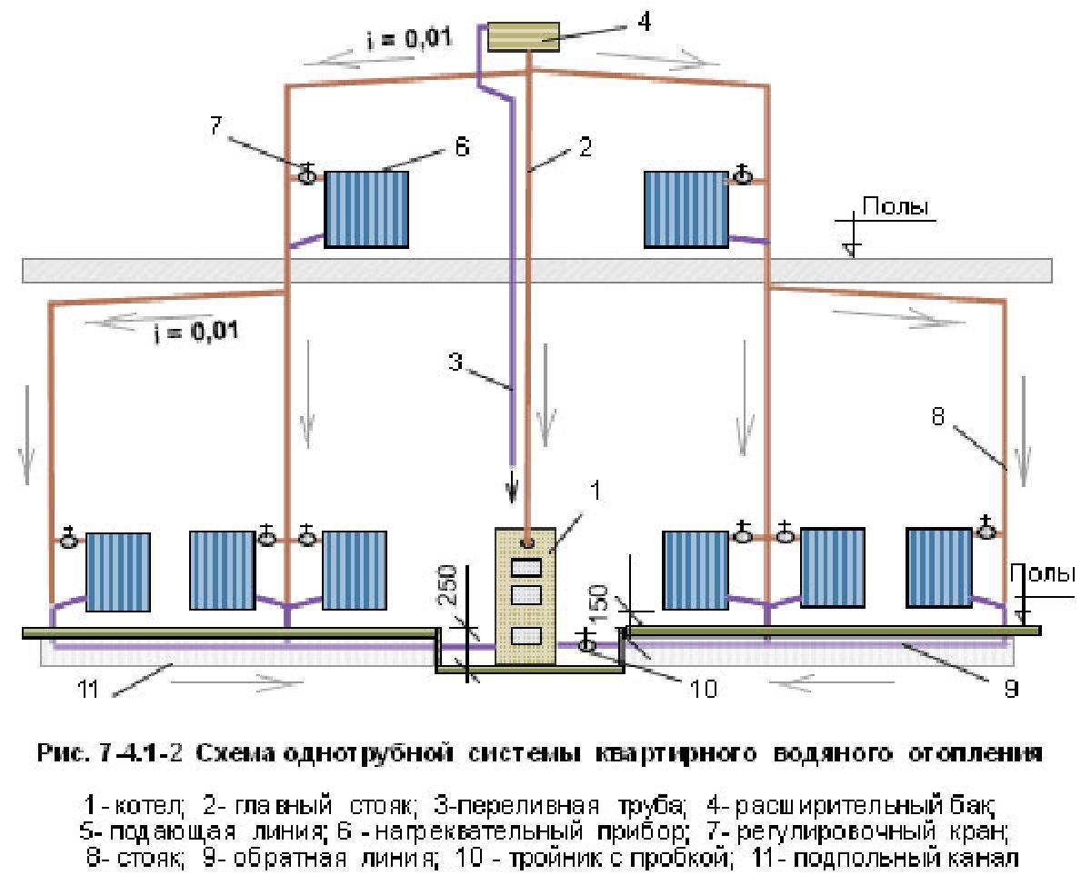 Как рассчитывается тепловая нагрузка на систему отопления здания
