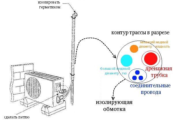 Как правильно выполнить отвод конденсата от кондиционера: советы от мастера