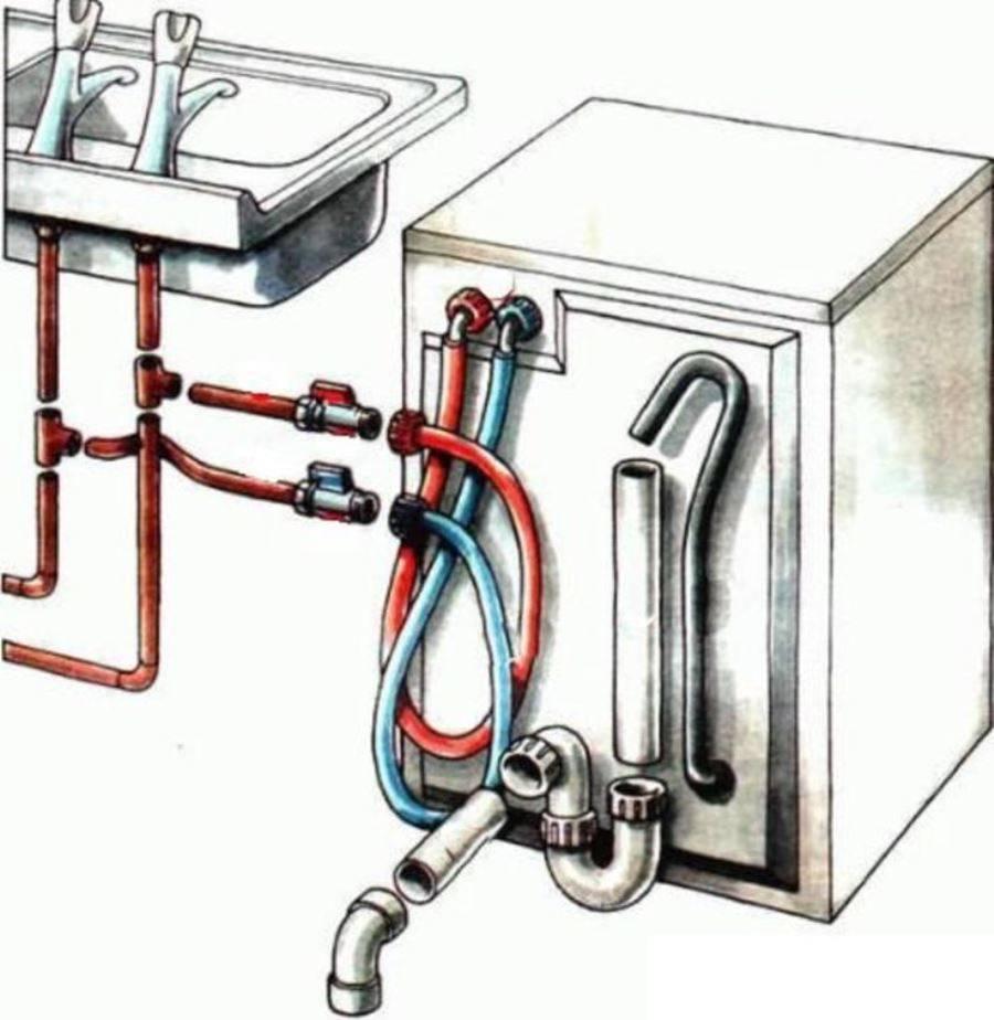 Установка стиральной машины: пошаговый инструктаж по монтажу + профессиональные советы