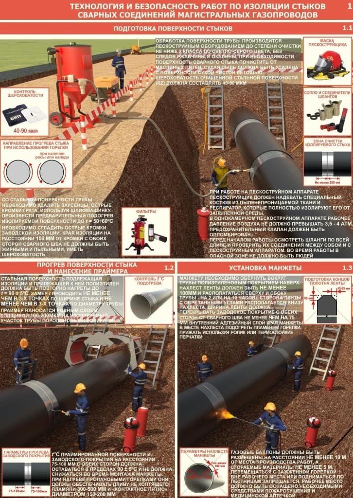 Изоляция трубопроводов горячего и холодного водоснабжения, тепловых сетей, газопроводов