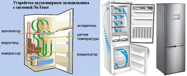 Как правильно разморозить холодильник: пошаговая инструкция как это делать правильно, быстро и без последствий