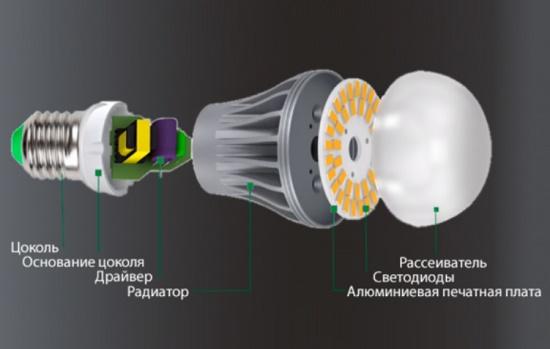 Диммируемые светодиодные лампы — как работает как выбрать лучшую