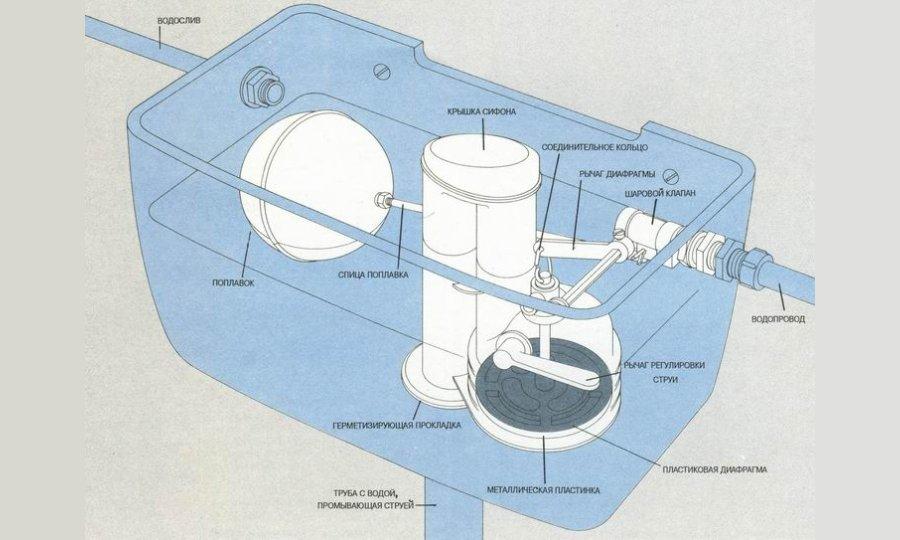 Особенности ремонта сливного бачка унитаза: инструкция + видео