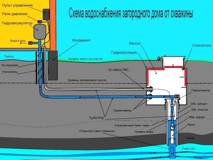 Вода из скважины после кипячения мутнеет