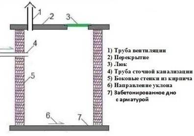 Выгребная яма из бетонных колец пошаговая инструкция с видео пособием