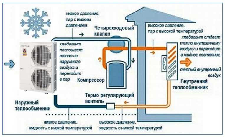 Тепловой насос воздух-воздух: отопление и оборудование частного дома, виды и действие