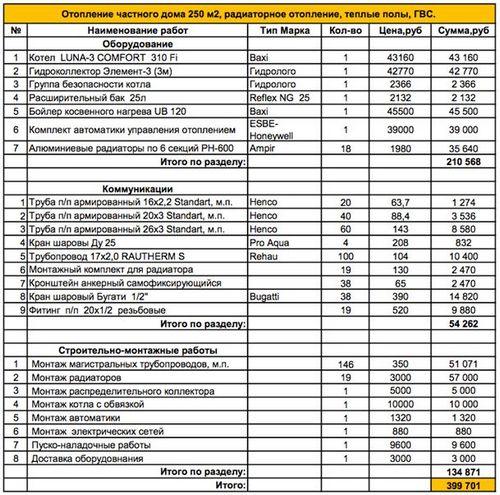 Водоснабжение частного дома из колодца ступино дачного провести воду в дом стоимость водопровод на зимний вариант под ключ цена загородного из скважины подведение(подводка) разводка труб