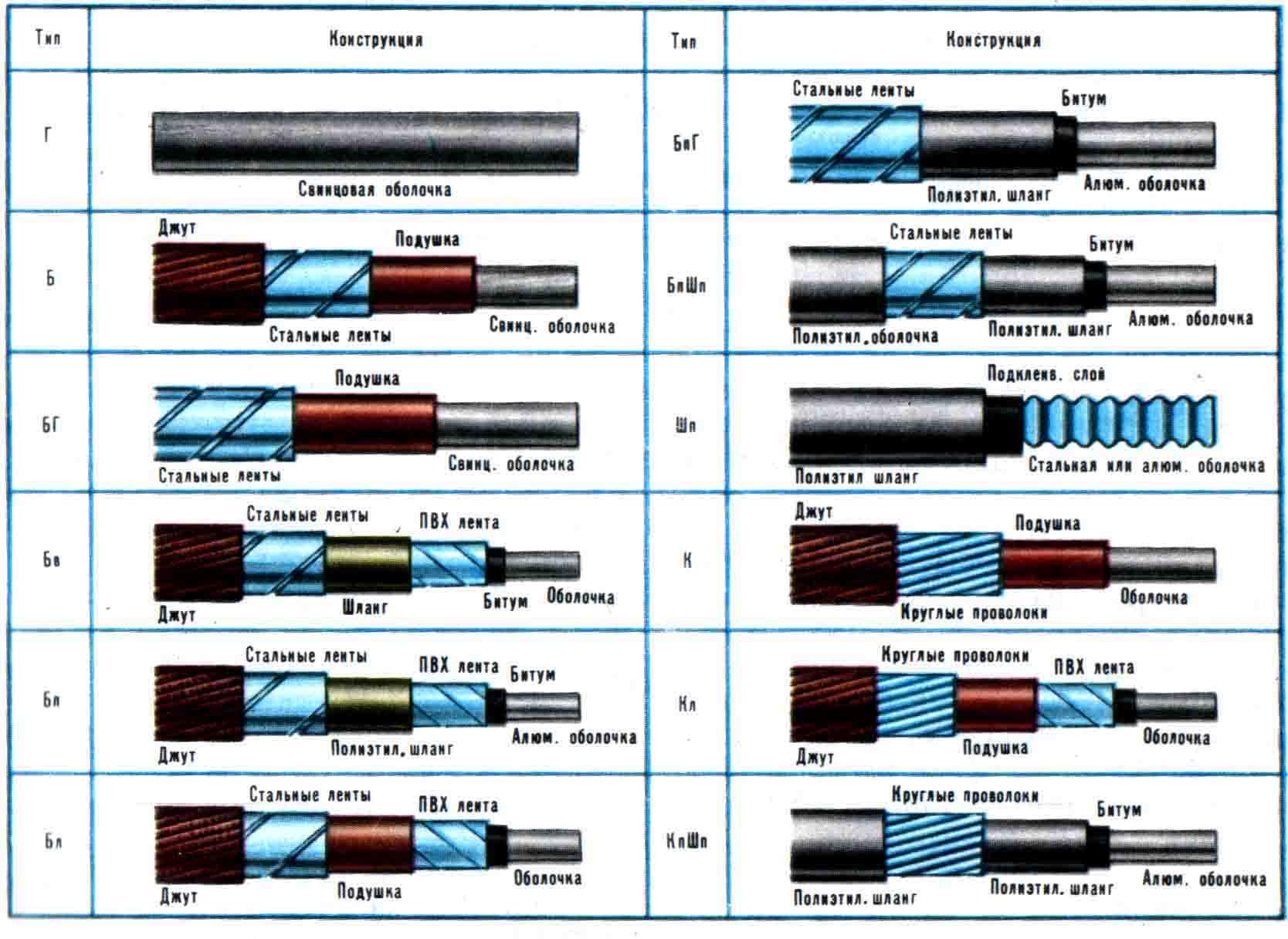 Классификация кабелей и проводов - всё о электрике в доме