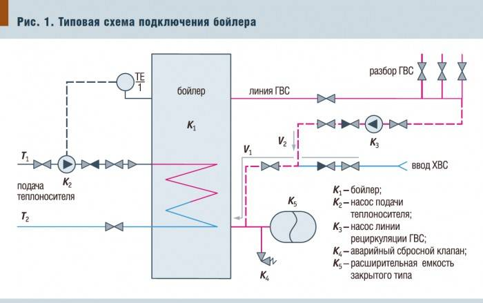 Обвязка котла своими руками – схема подключения котла отопления
