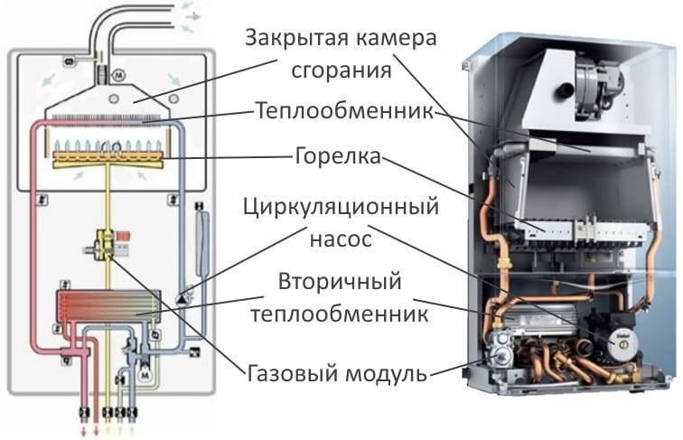 Как выбрать двухконтурный газовый котел отопления: отзывы