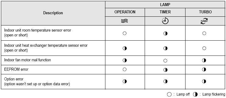 Ошибки кондиционеров tcl: специфика расшифровки кода неполадки и пути ремонта