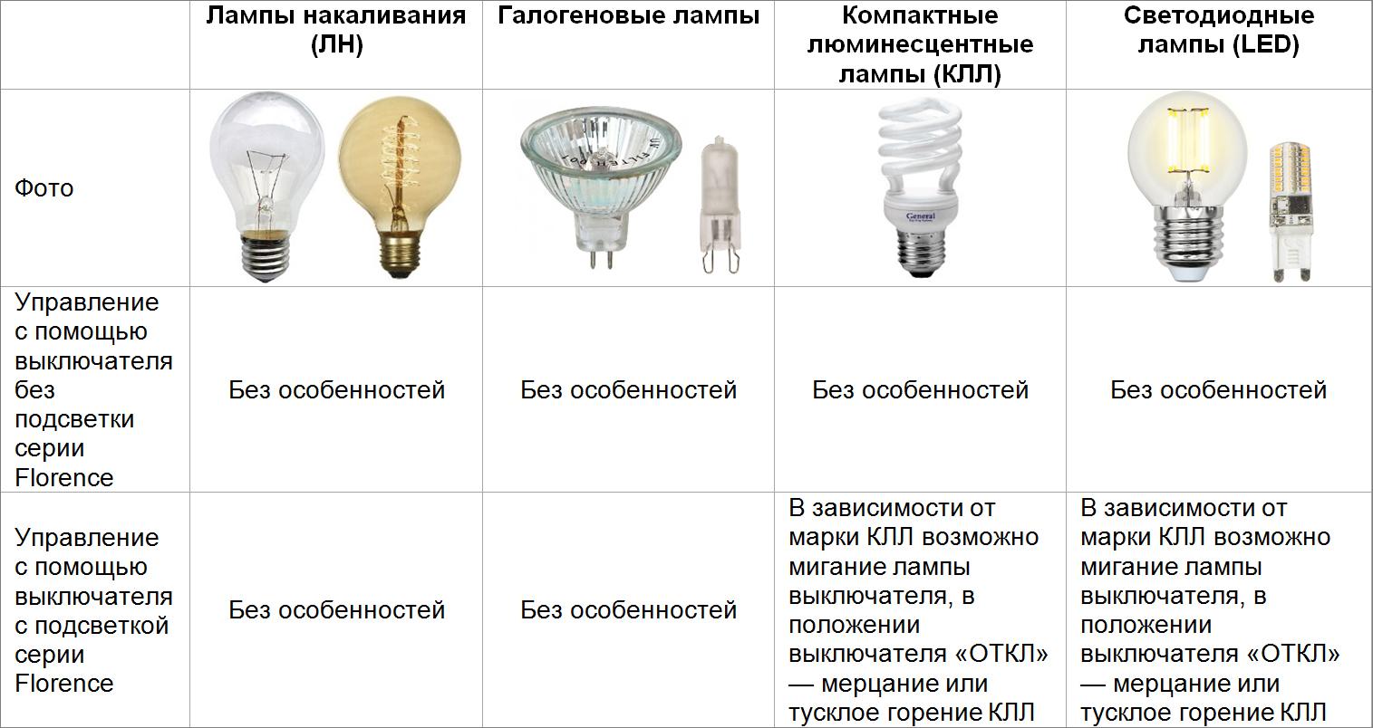 Почему светодиодные лампы горят при выключенном выключателе — причины и решения