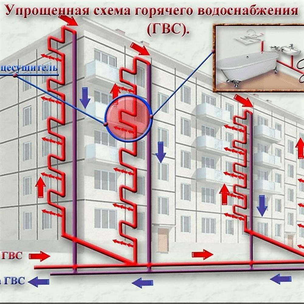 Нет циркуляции воды в системе отопления: причины неполадок и пути их устранения