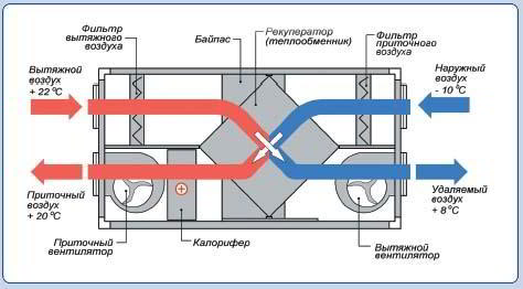 Замена фильтра в приточной вентиляции: советы по выбору фильтра + инструктаж по замене