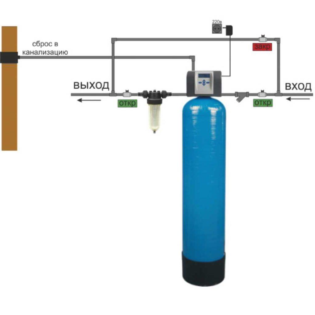 Очистка воды из скважины: что делать если вода мутная или желтеет - точка j