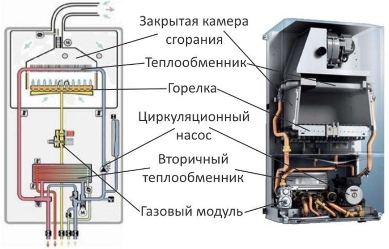 Порядок ремонта газовых котлов