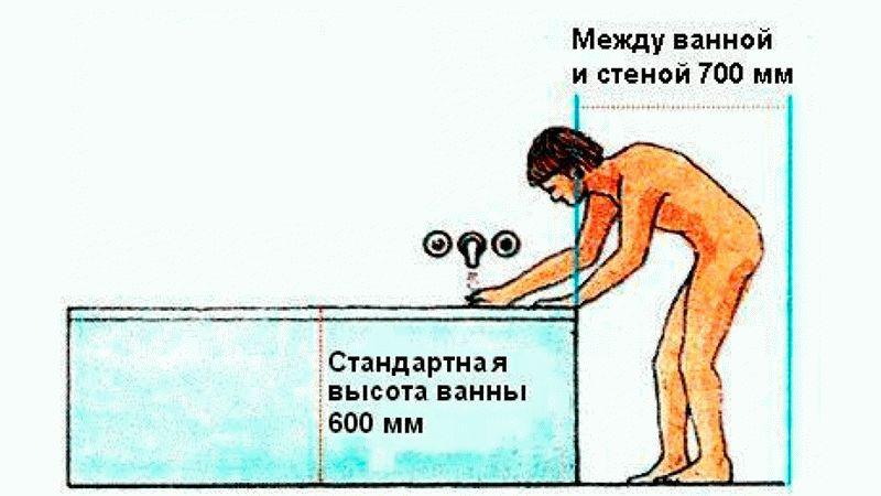 Правила и высота установки полотенцесушителя в ванной по стандартам и снипам