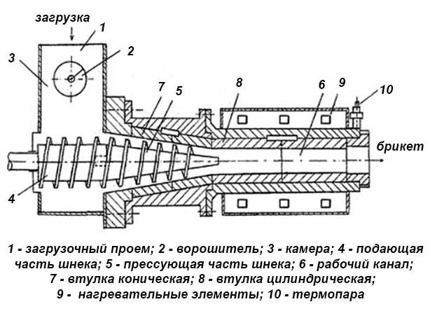 Варианты станков для изготовления топливных брикетов