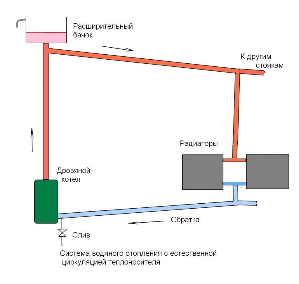 Водяное отопление своими руками: лучшие системы и схемы