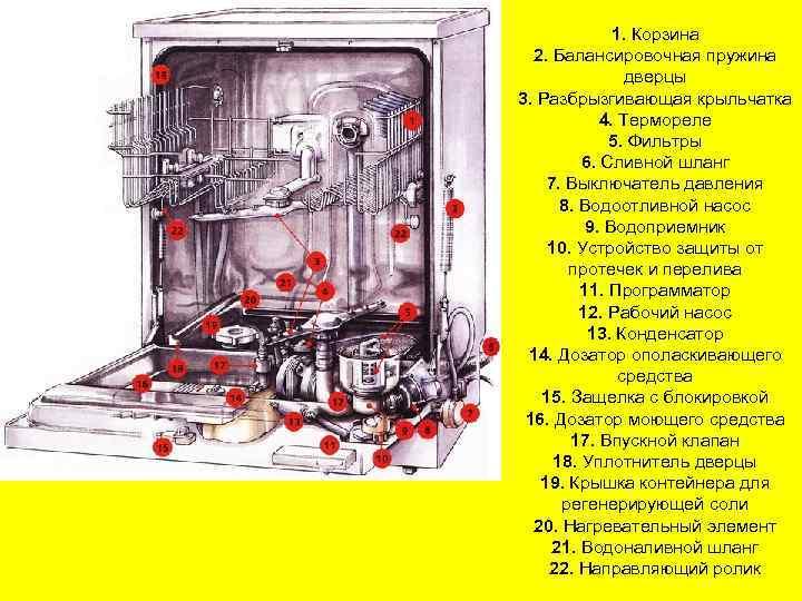 Как работает посудомоечная машина (основные принципы)