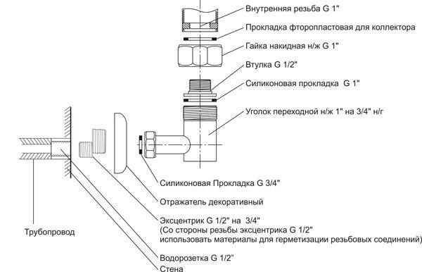 Как подключить полотенцесушитель, необходимые материалы и инструменты