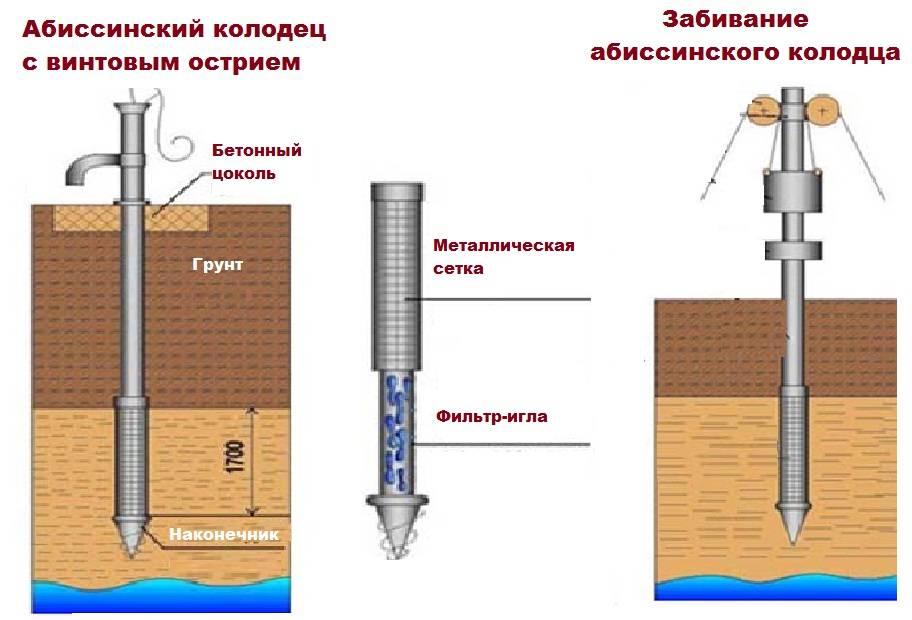 Скважина на воду: как пробурить и обустроить своими руками?