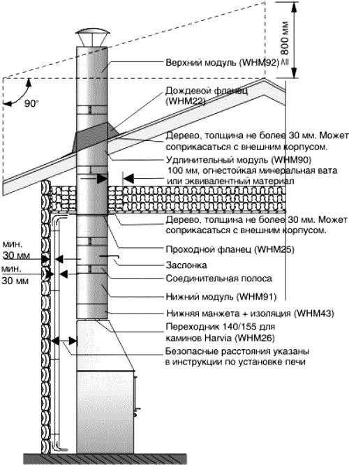 Труба для камина из кирпича