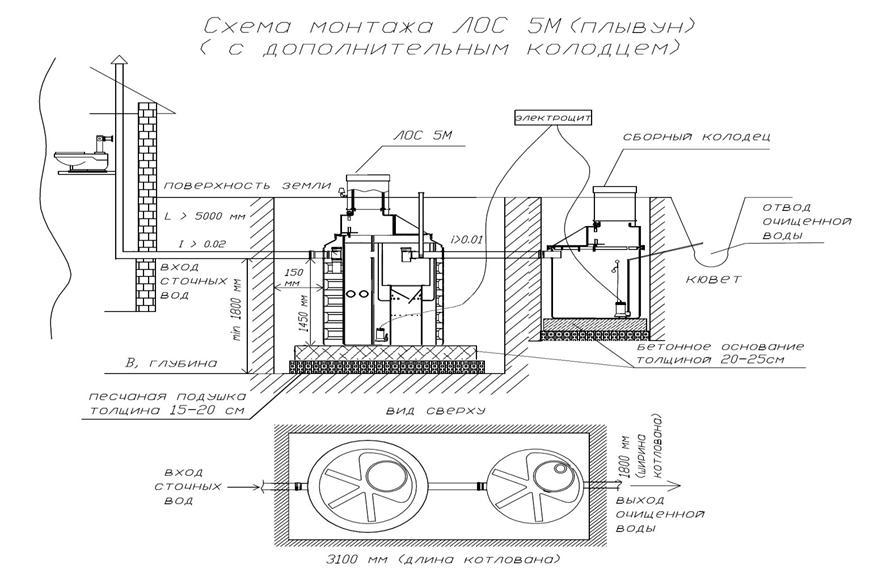 Правила установки септиков - все о канализации