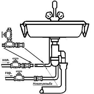 Подключение стиральной машины к водопроводу - подробная инструкция!