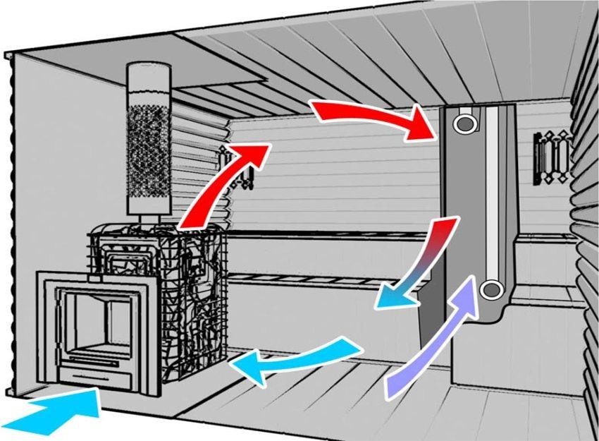 Вентиляция в бане и в парной своими руками: пошаговое руководство