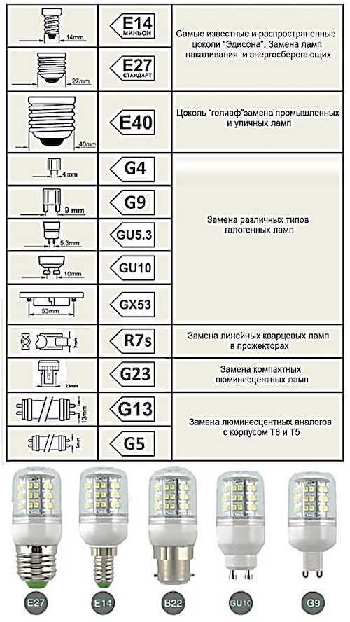 Цоколь лампочки: классификация и маркировка