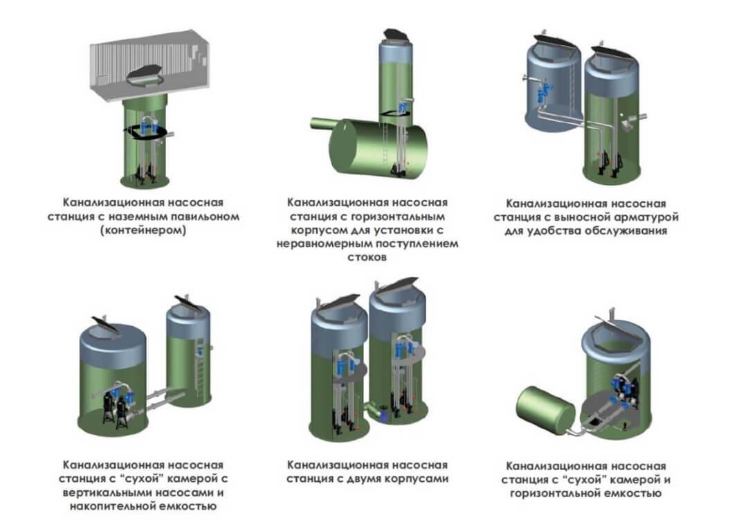 Канализационная насосная установка: монтаж и установка