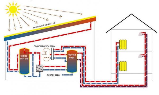 Самообман или технологии будущего: насколько выгоден переход на источники альтернативного отопления?