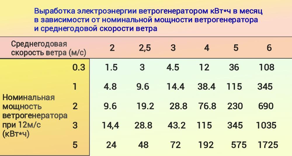 Как произвести расчет ветрогенератора: формулы + практический пример расчета