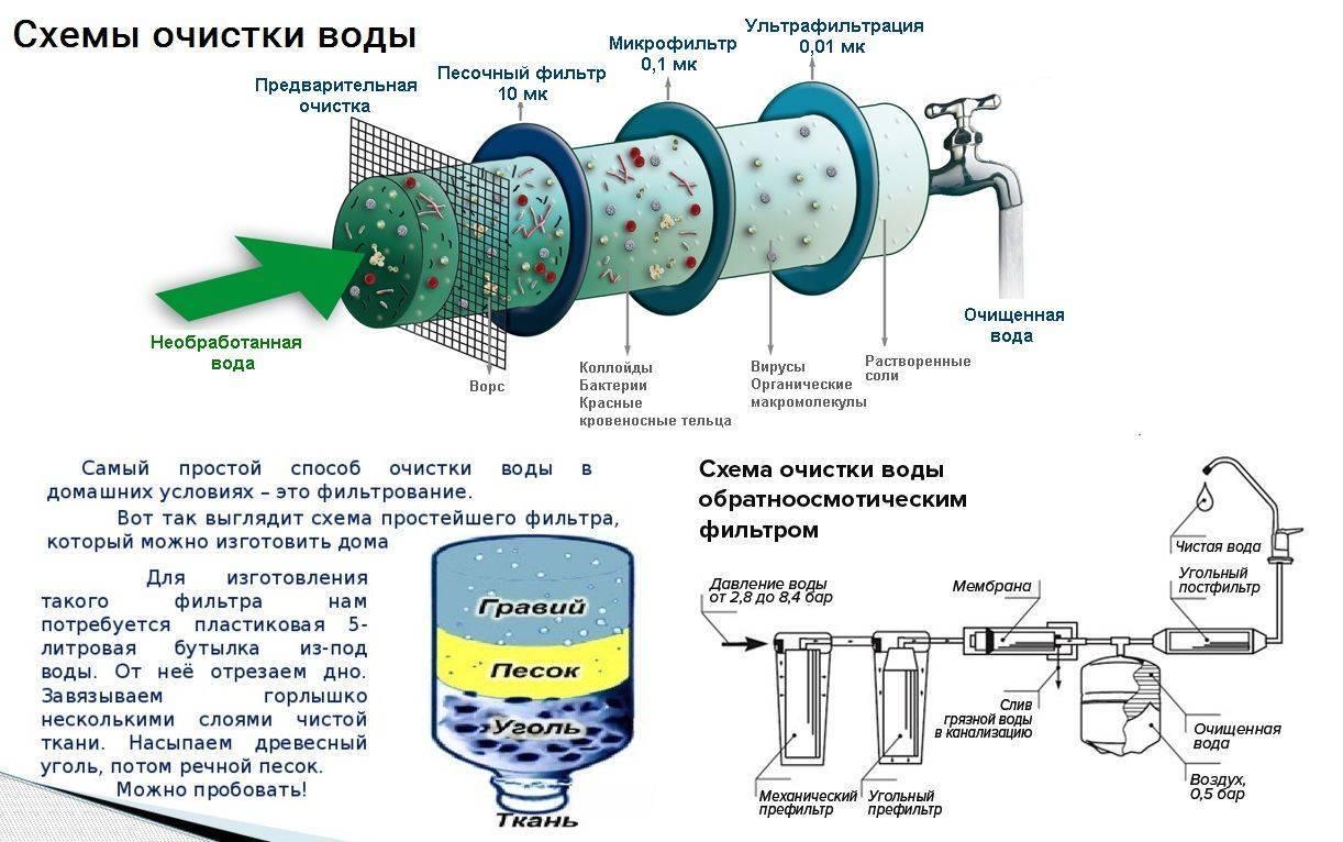 Обезжелезивание воды из скважины: выбираем фильтр для обезжелезивания воды