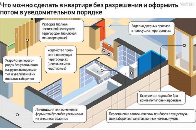 Что нельзя изменять в квартире без специального разрешения