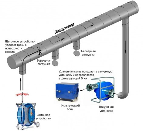 Очистка систем вентиляции и кондиционирования