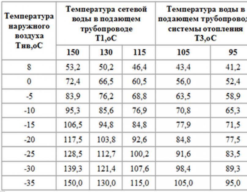 Температура воды в батареях центрального отопления норма: способы измерения и нормативные показатели