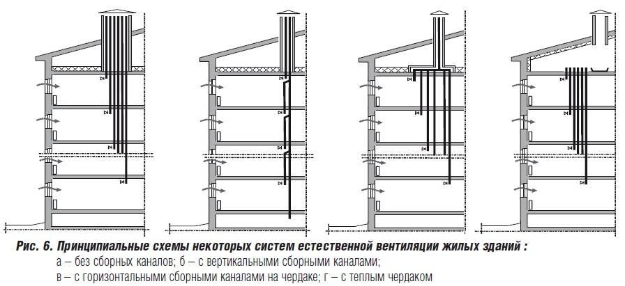 Естественная вентиляция: расчет системы, схема, устройство