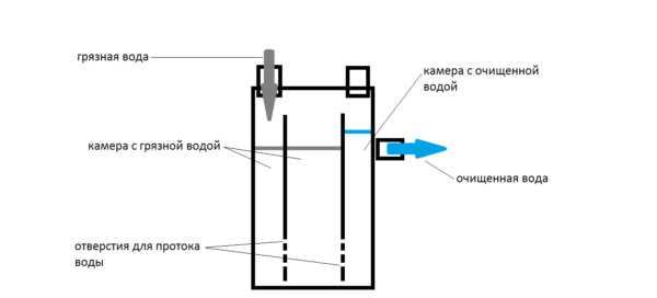 Устройство и изготовление жироуловителя под мойку