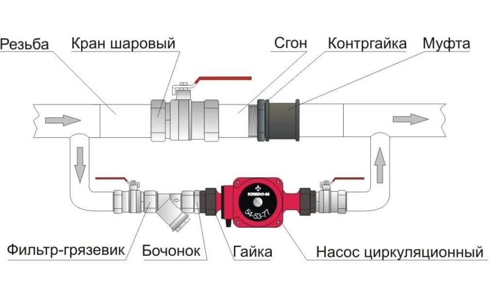 Установка насоса на отопление в систему, инструкция, электрическая схема и подключение