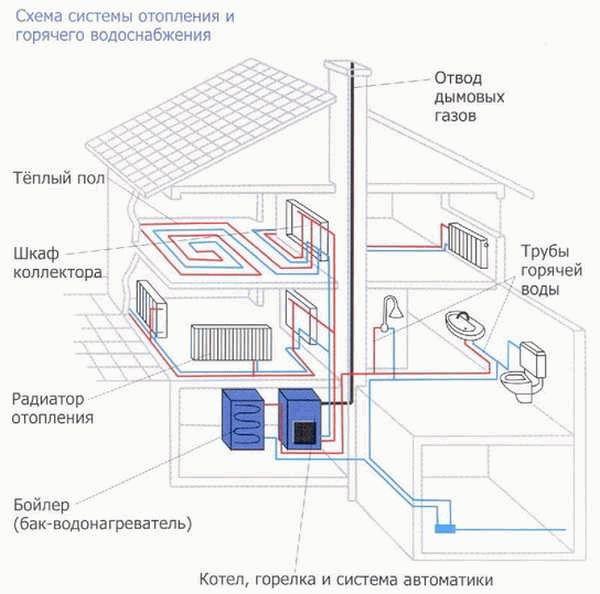 Горизонтальная разводка отопления: плюсы и минусы   плюсы и минусы
